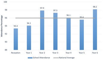 School Attendance - Termly Review
