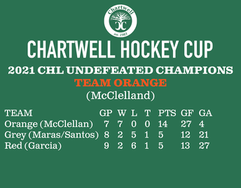 The Chartwell Cup Comes to a Conclusion