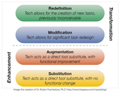 SAMR Model for Technology Integration
