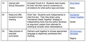 Teacher individualizes checks for understanding