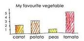 Make a graph