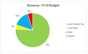 2018-19 El Presupuesto de 2018-2019