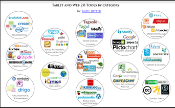 WEB 2.0 TOOLS BY CATEGORY