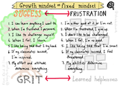 Success<-> Frustration