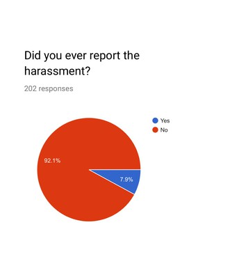 Did you ever report the harassment?