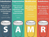 SAMR Ideas in the Classroom