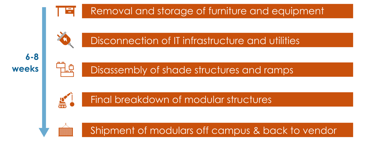 A graphic that shows what will happen in the 6-8 weeks of restorations from removal of furniture to shipment of modulars