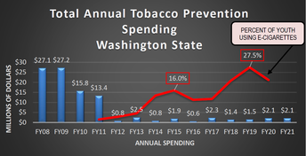 Washington youth tobacco use rates continue to rise since 2011 yet spending and funding for drastically decreased since 2011.