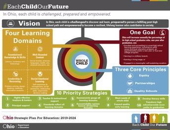 Social-Emotional Learning & Ohio's Strategic Plan