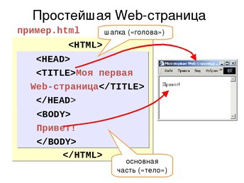 Простейшая Web-страница