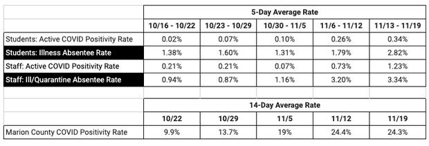 District COVID data