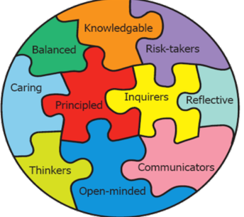 The 10 Learner Profiles