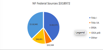 North Fayette Federal sources 2018