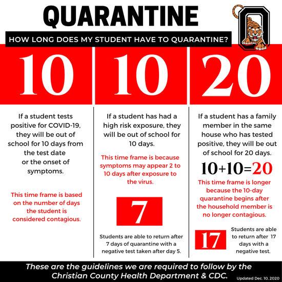 Quarantine Duration graphic