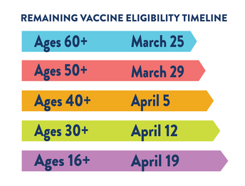As Vaccination Efforts Expand, Keep Playing it Safe!