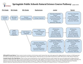 SPS Natural Science Pathway