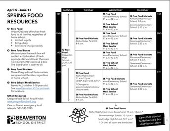 English Free Food Resources