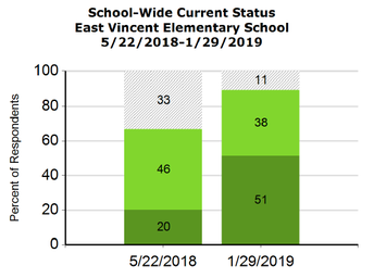 School-Wide Systems in Place from 2018 to 2019