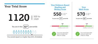 Interpreting Your PSAT Score Report