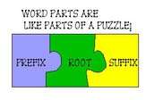 Tip #3 Word Parts