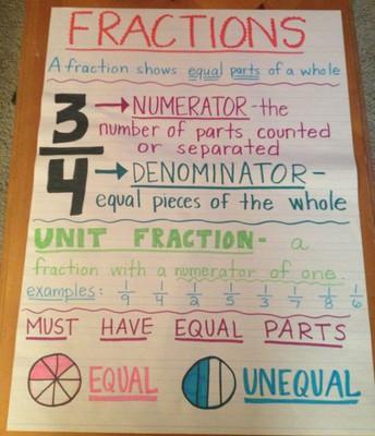 Representing Fractions/Representando Fracciones