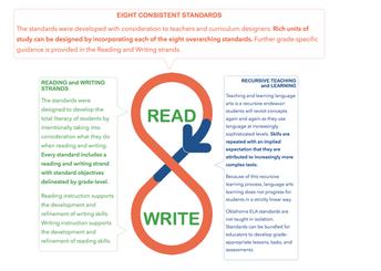ELA Standards are Recursive