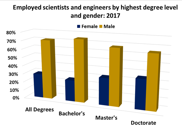 Bar graph comparing men and women employed in the sciences at varying degree levels. Men outnumber women at all degree levels, with 70% of all STEM jobs and over 60% of all doctoral STEM jobs.