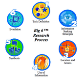The Big6 Research Process