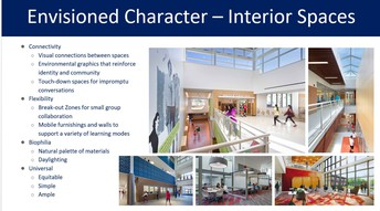 Envisioned Character-Indoor Spaces