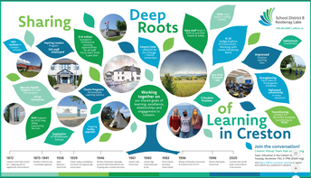 Sharing Deep Roots of Learning in Creston