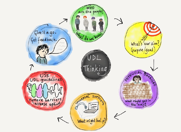 Graphic of the UDL planning thought process beginning with knowing your learners, looking at the goal, identifying barriers, looking at universal supports, and give it a go!