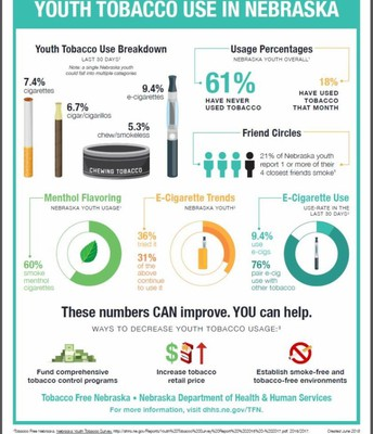Did you know youth who smoke use menthol cigarettes 60% of the time?