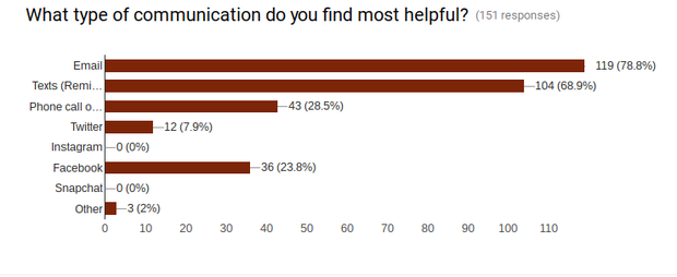 Communication Survey Results | Smore Newsletters for Education