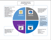 Schoolwide Learner Outcomes