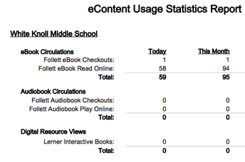 Follett eBook Statistics