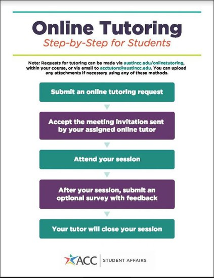 Click here to access the ACC Online Tutoring Request Form