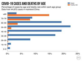 Cases & Deaths