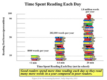 Why should your child read every day?