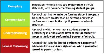 School Facts: The Illinois Report Card
