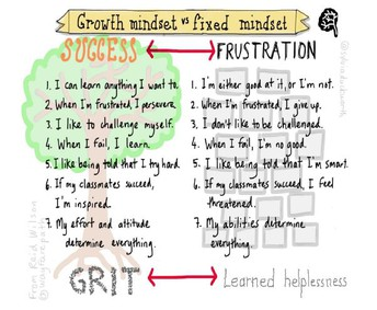 Growth Mindset Night for Parents of Gifted Students