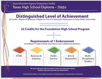 Distinguish Level of Achievement Plan