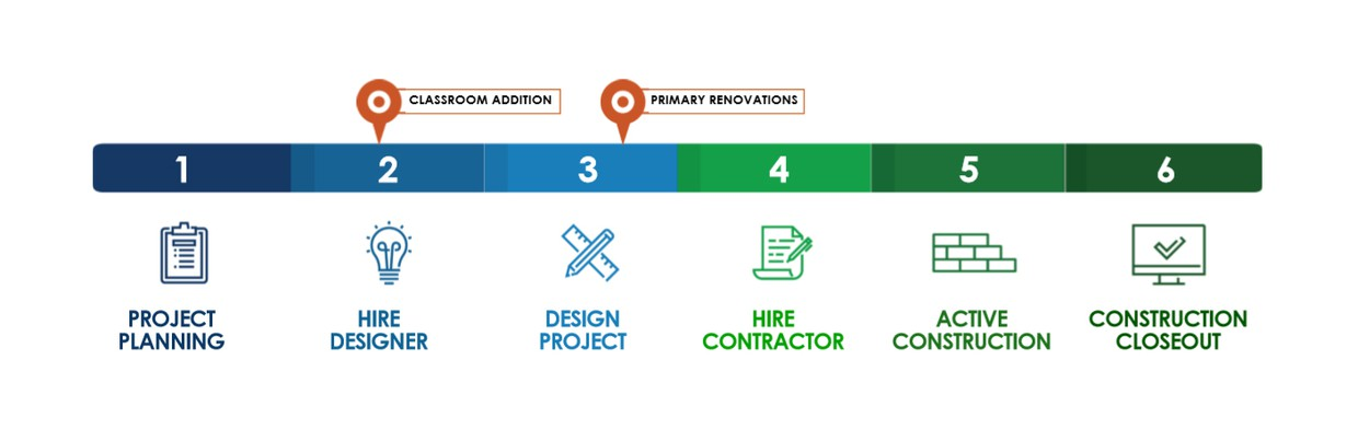 A process chart that shows all 6 phases starting with project planning and ending with construction closeout. Your school is in primary renovation design; Classroom addition hire designer.