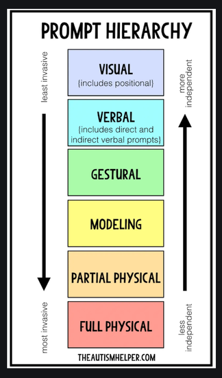 Prompt Hierarchy: Visual, Verbal (includes direct and indirect verbal prompts), gesturing, modeling, partial physical, full physical
