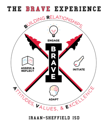 What is the Brave Experience?