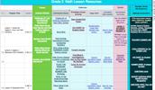 Math Instruction Resource Document