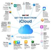 iCloud is actually very simple