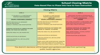 FCS School Closure Matrix