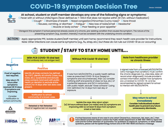 County COVID-19 Decision Tree