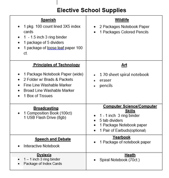 Elective specific supplies