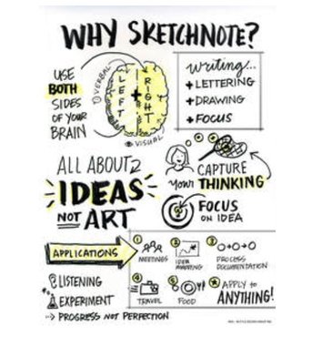 Sketchnoting: Organizing Notes in Diverse Learning Environments
